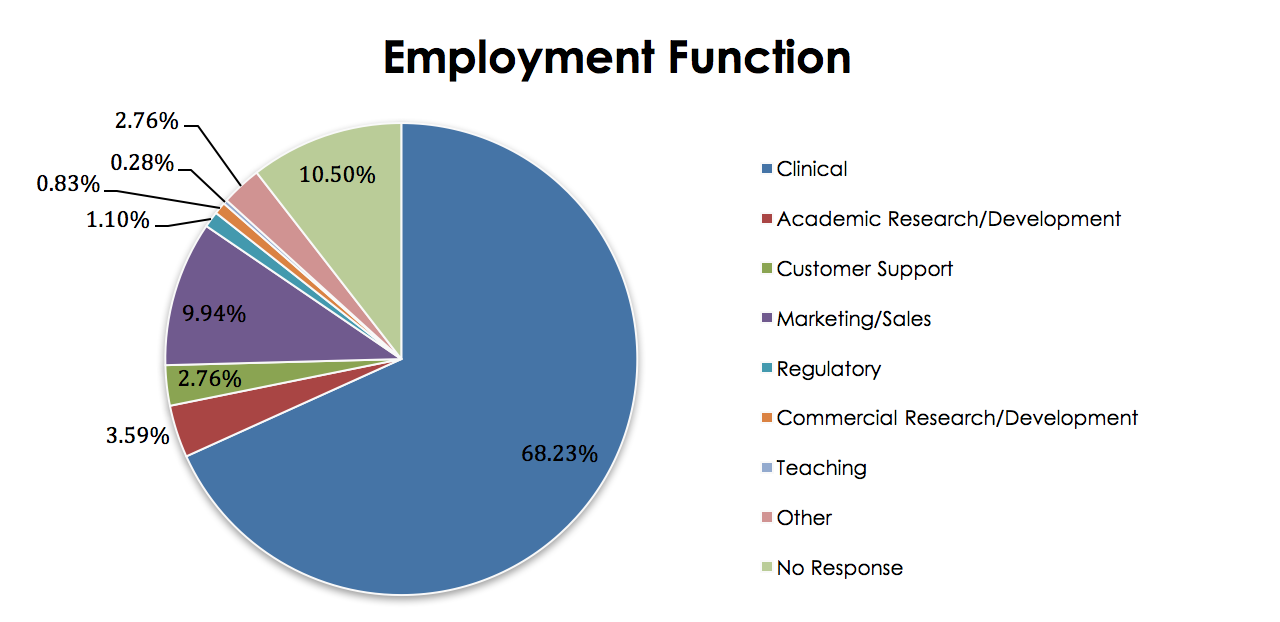 Employment Function